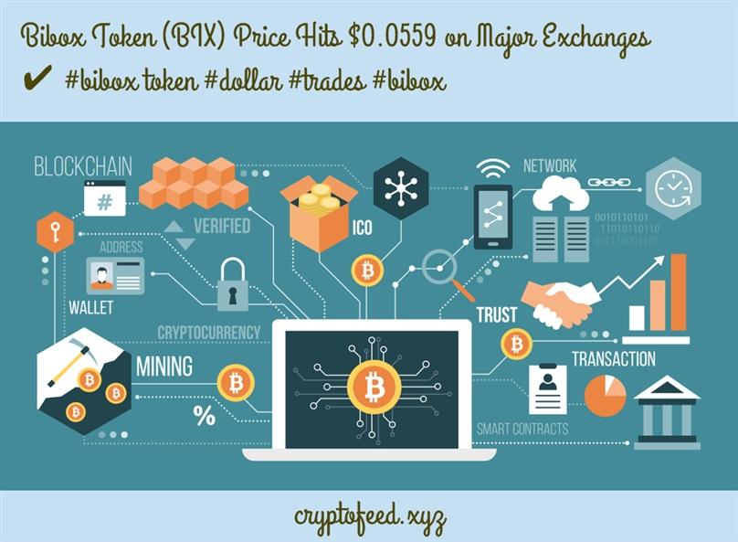 bibox-token-(bix)-price-hits-$0.0559-on-major-exchanges