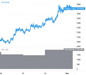 Bitcoin Targets USD 20,000, Altcoins Show Strength