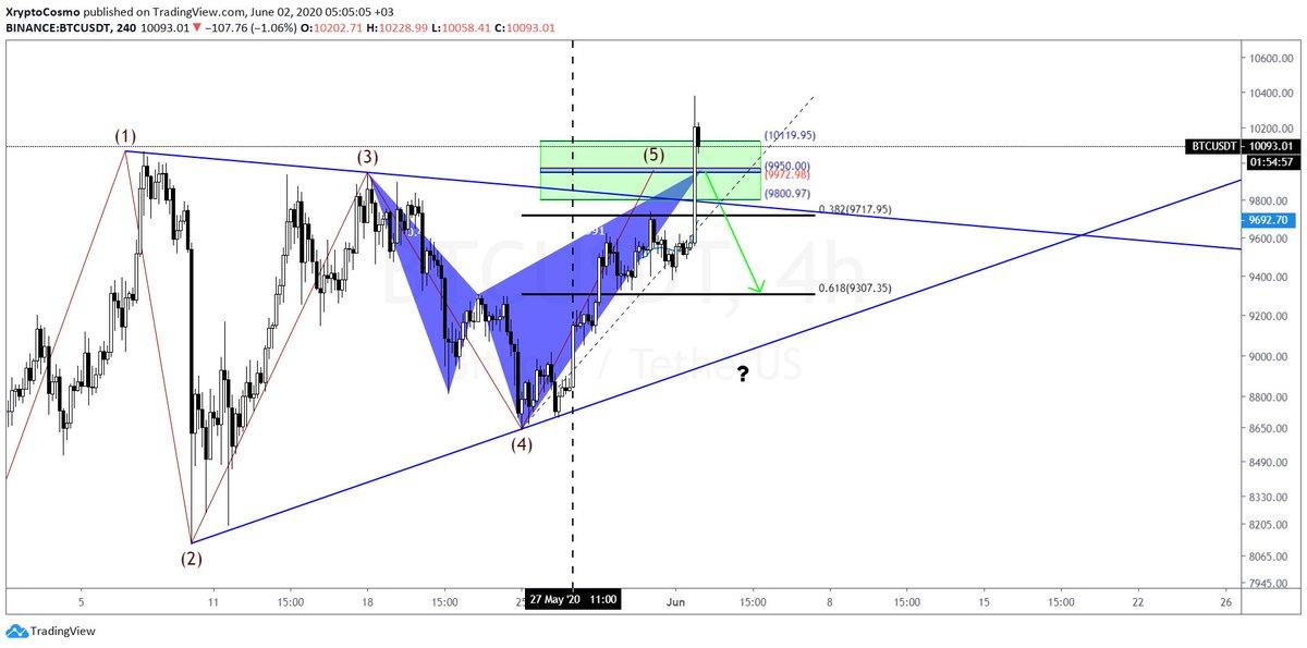 BTC/USDT big move expected soon !