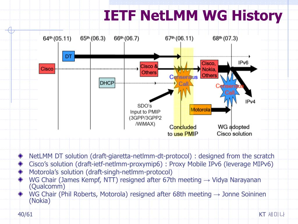 IETF 109 preliminary & interim materials