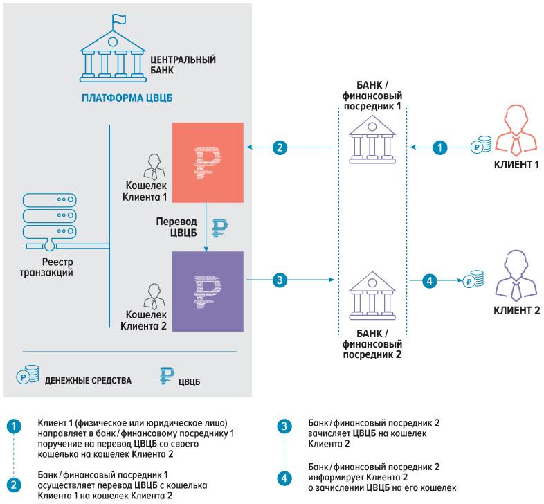 ロシア中央銀行が暗号通貨取引所への支払いを「減速」し、ロシア人の衝動的な投資を抑制する–規制ビットコインニュース